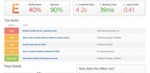 Poor performing website load